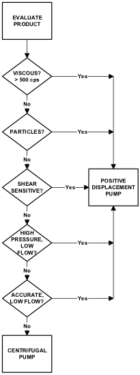 Decision tree for selecting sanitary pump classification.
