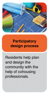 Participatory design process where residents help plan and design the community with the help of cohousing professionals.