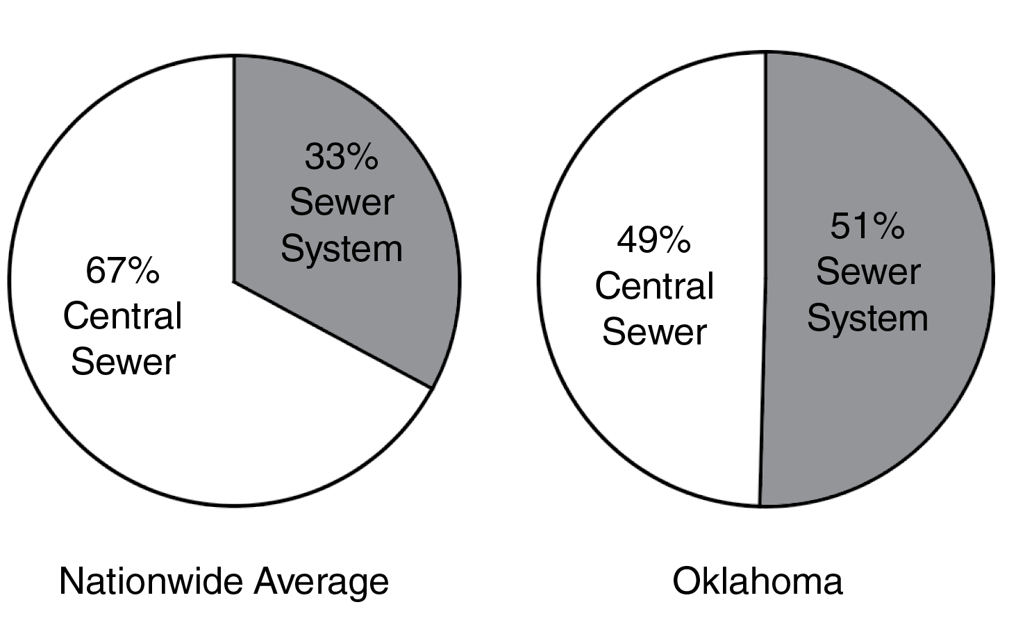 Percentage of recently constructed houses with septic systems nationwide and in Oklahoma.