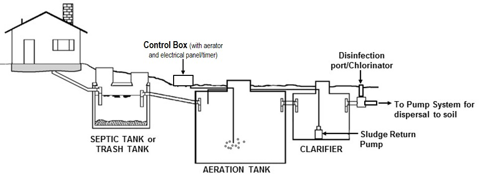 Schematic illustration of an aerobic treatment system.
