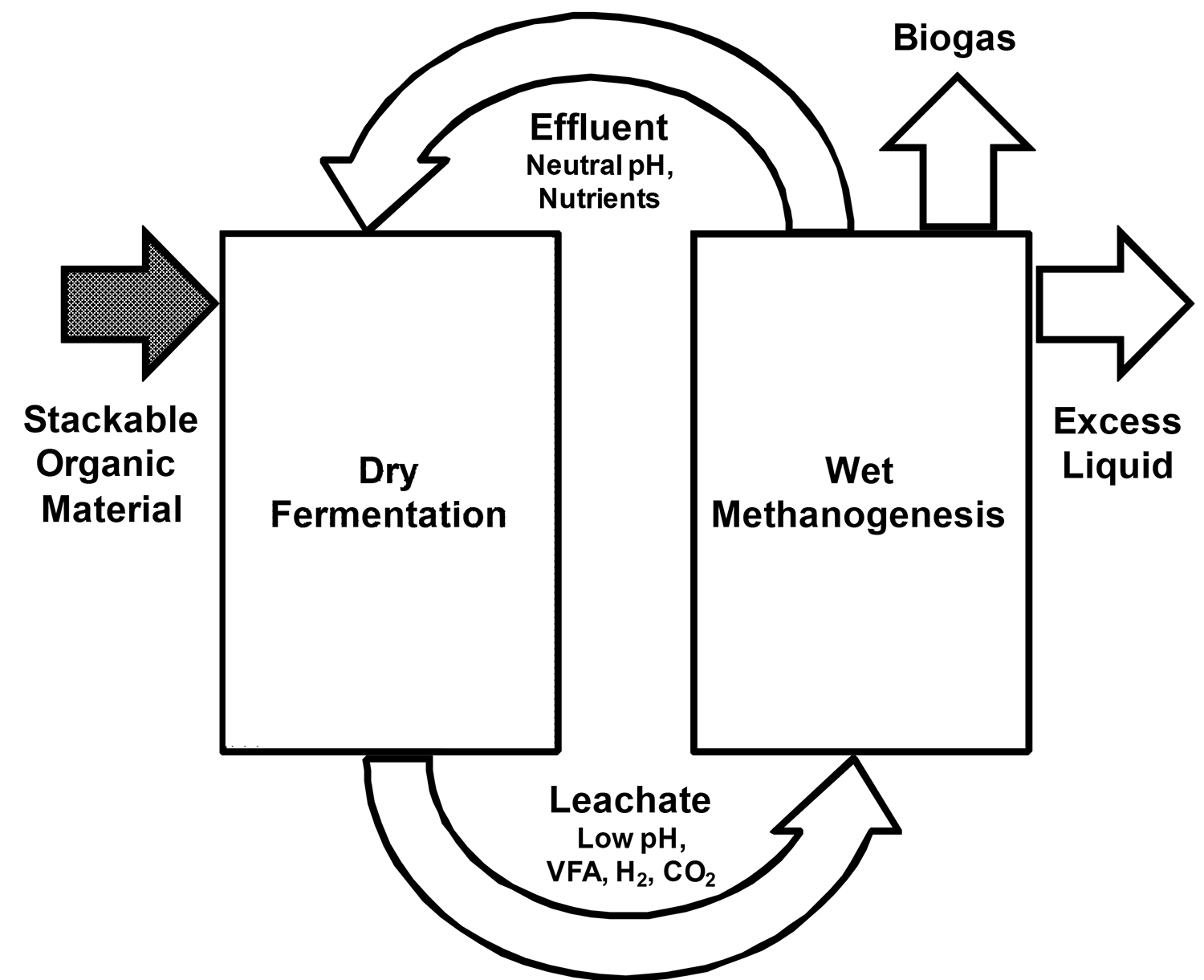 Diagram of the basic process of solid state anaerobic digestion.