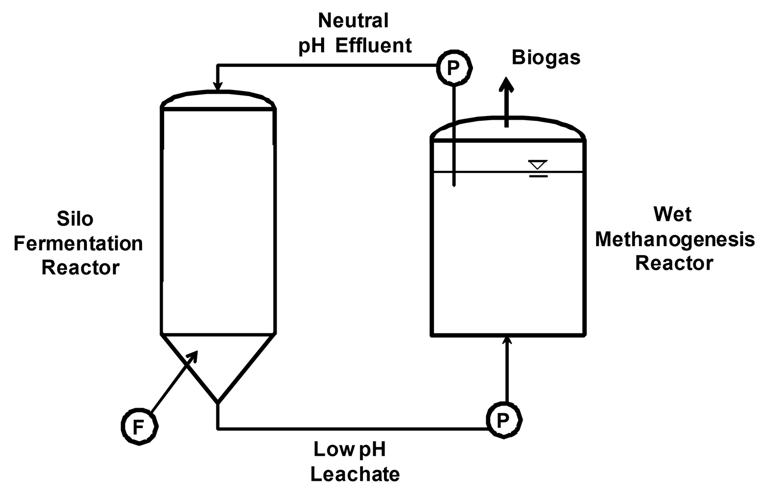 Schematic drawing of a two-phase, solid state anaerobic digestion system using a silo dry fermentation reactor.