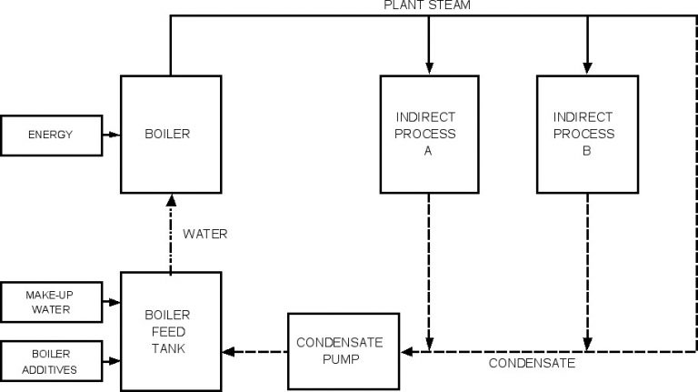 Simplified chart of steam circuit for indirect steam heating processes.