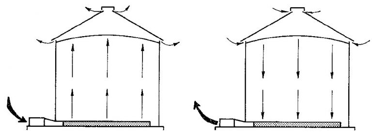 Two grain bins showing airflow directions.