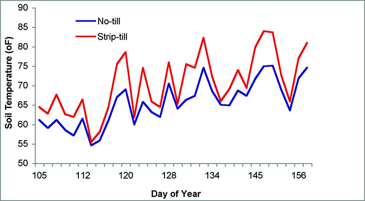 Comparison of soil temperature vs. day of the year.