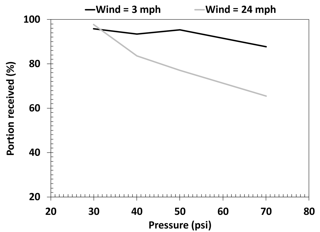 Figure 10. Portion of discharged water received in the intended area at different pressures under low- and highwind conditions.
