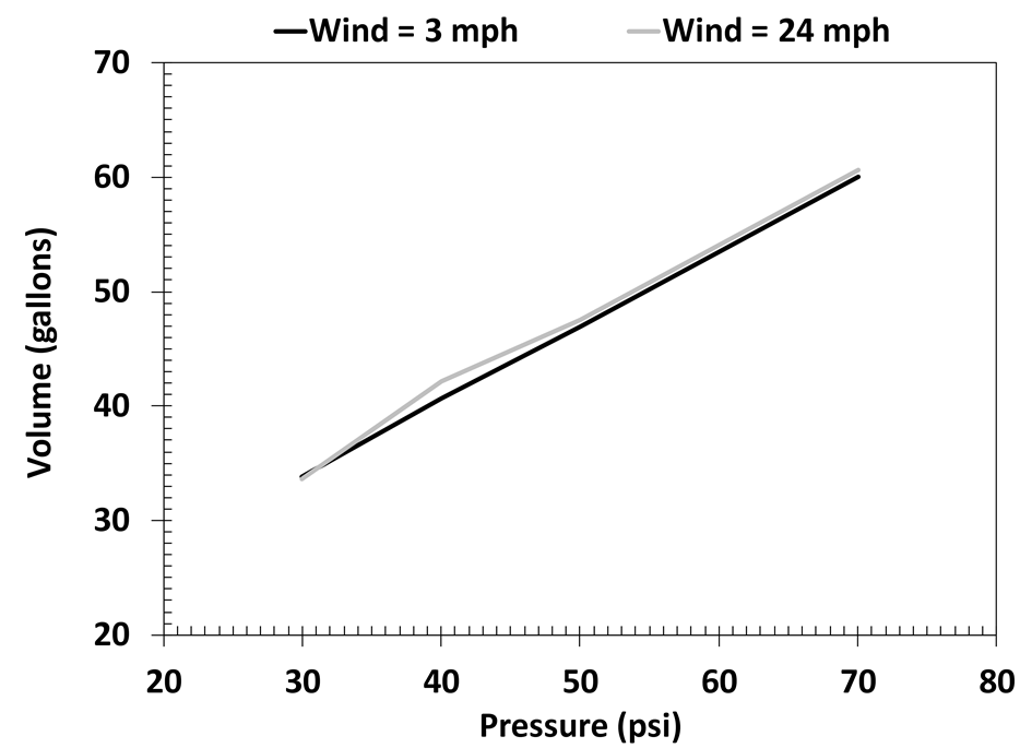 Figure 9. Volume of water applied at different pressures under low- and high-wind conditions.