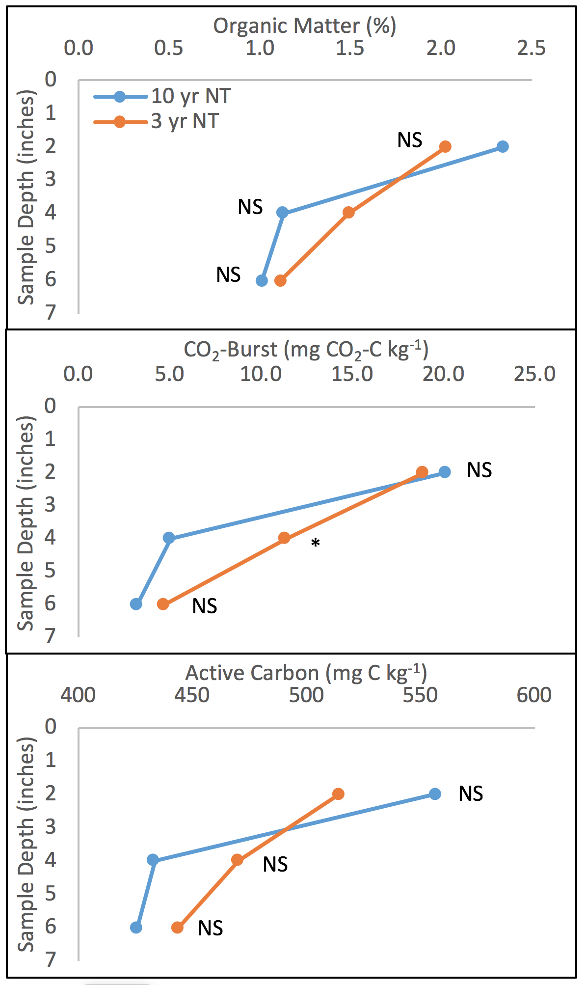 The distributions of soil organic matter, CO2-burst and active carbon by sampling depth in soil samples collected in August 2015 from the 10-year-old and 3-year-old no-till plots located at Lake Carl Blackwell west of Stillwater.