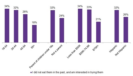 Consumers who do not eat gluten-free foods, but are interested in trying them bar graph.