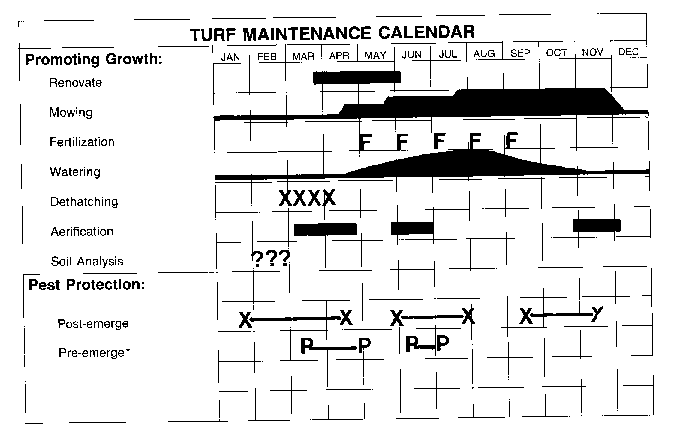 Example of a turf maintenance calendar.