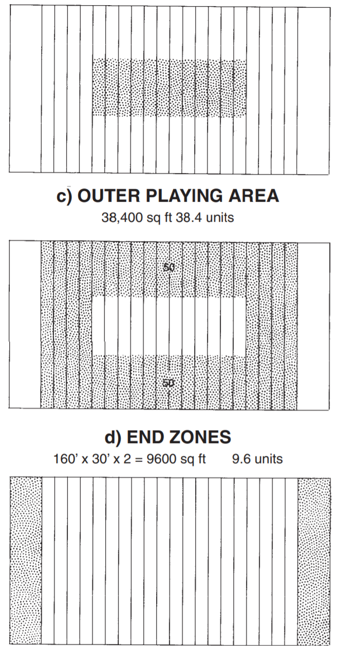 A regulation football field is (a) 57,600 square feet and should be playing area, (c) outer playing area, and (d) endzones.