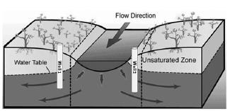 Flow direction of ground water.