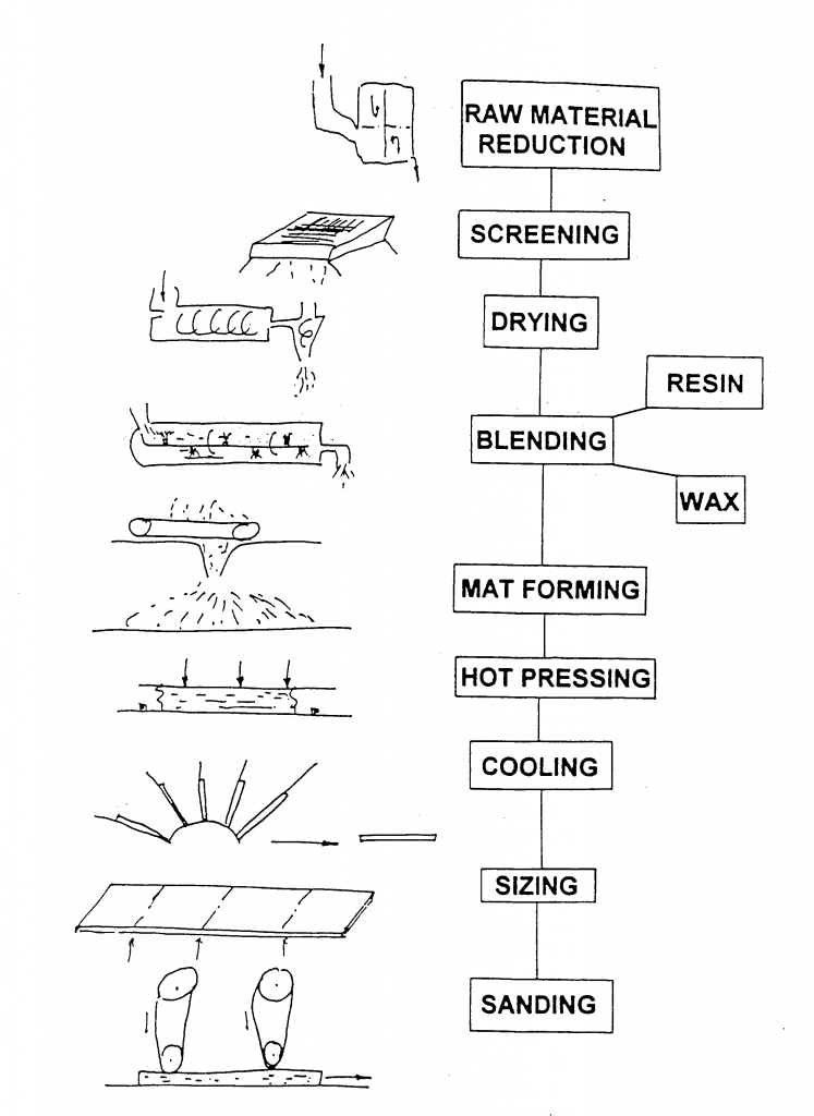 Flow chart of a typical particleboard manufacture