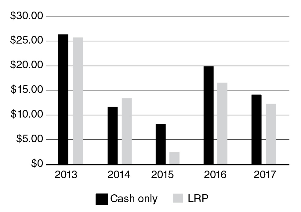 The difference in net cash profit when using cash only and LRP.