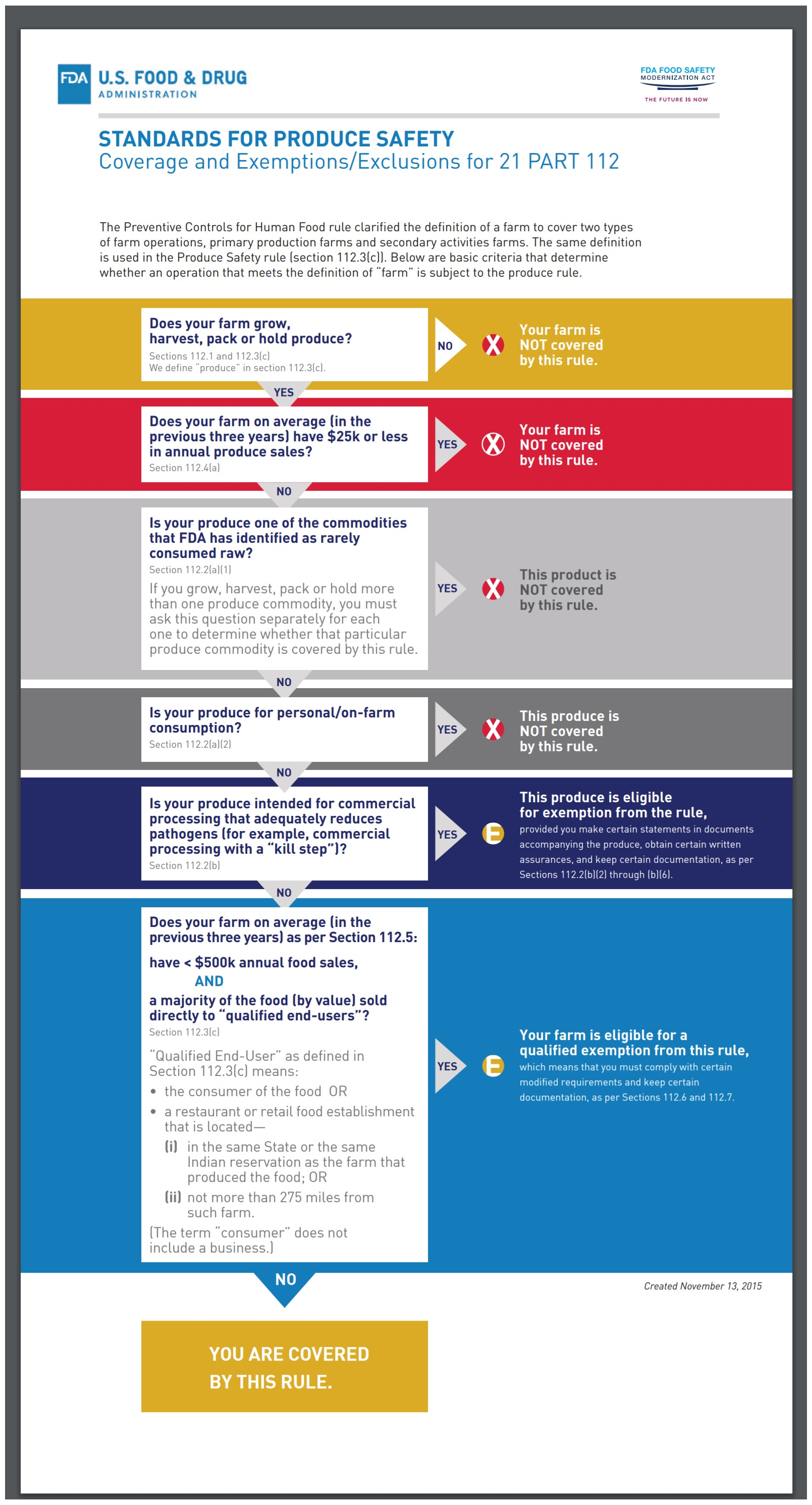 FSMA Produce Safety Rule Coverage and Exemptions chart.