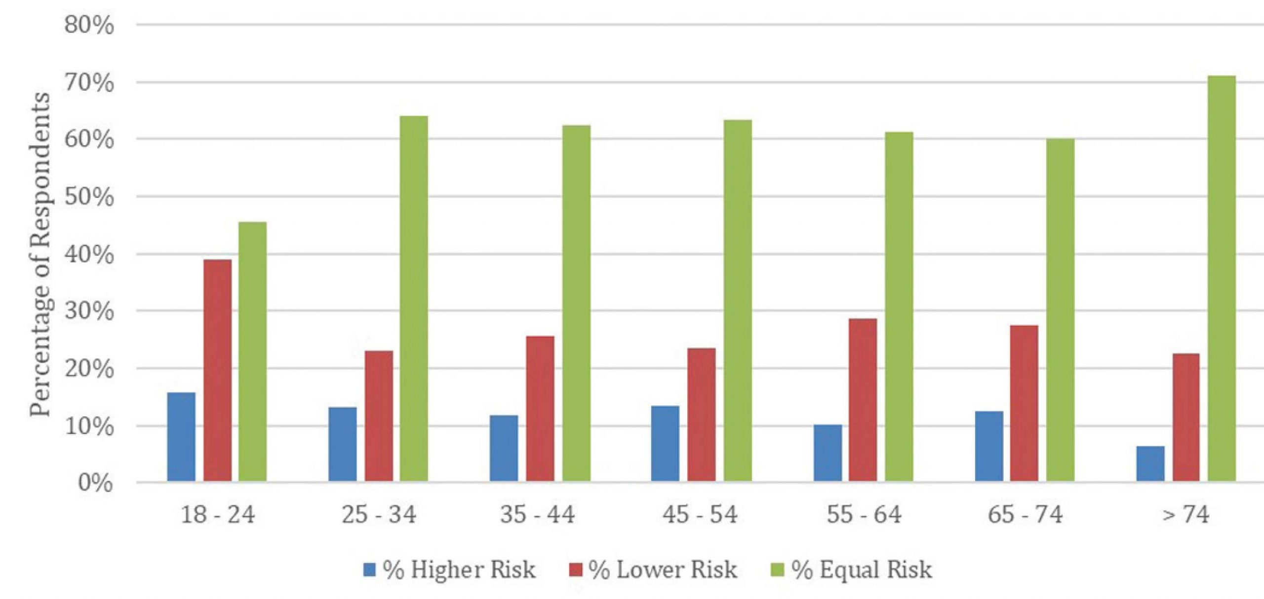 Survey Respondents' Perceived Risks of Foodborne Illness, PSR-Exempt Produce vs. PSR-Compliant Produce, by Age Group.