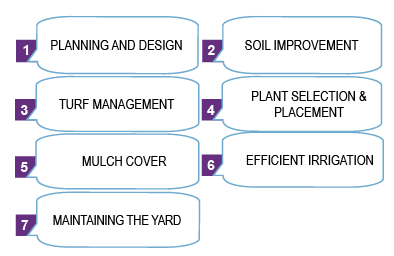 1 - Planning and Design, 2 - Soil Improvement, 3- Truf Management, 4- Plant selection & placement, 5-Mulch Cover, 6-Efficient irrigation, 7-Maintaining the Yard