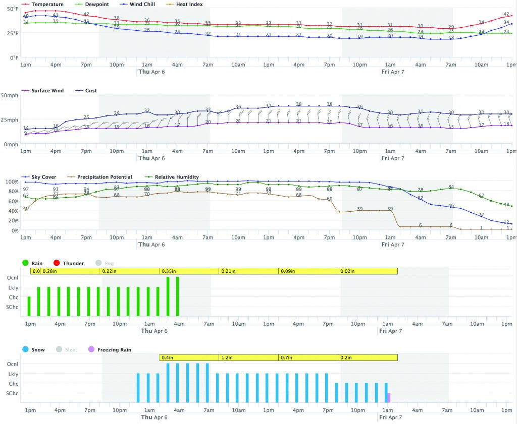 Screenshot of the NWS hourly weather graph.