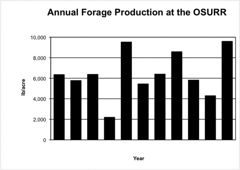 Annual forage production from a tallgrass prairie site on the OSU Research Range near Stillwater.